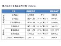 【前ブログ記事】だんけ相談室 「塩分と高血圧 その1」(2017/10/10)
