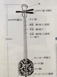 ♪ 沖縄三線のパーツ ♪